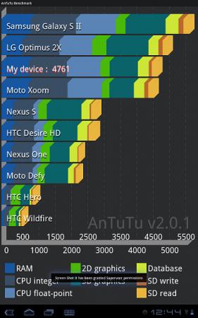 AnTutu System Benchmark - тест производительности устройств на Android