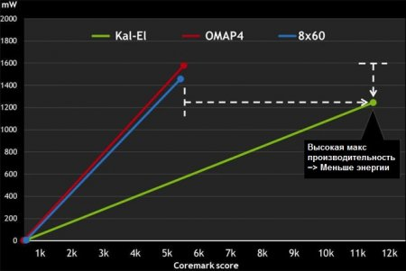 NVIDIA Kal-El - 5 ядер с архитектурой Cortex-A9