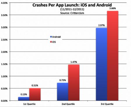 Android против iOS. Какая система более стабильна?